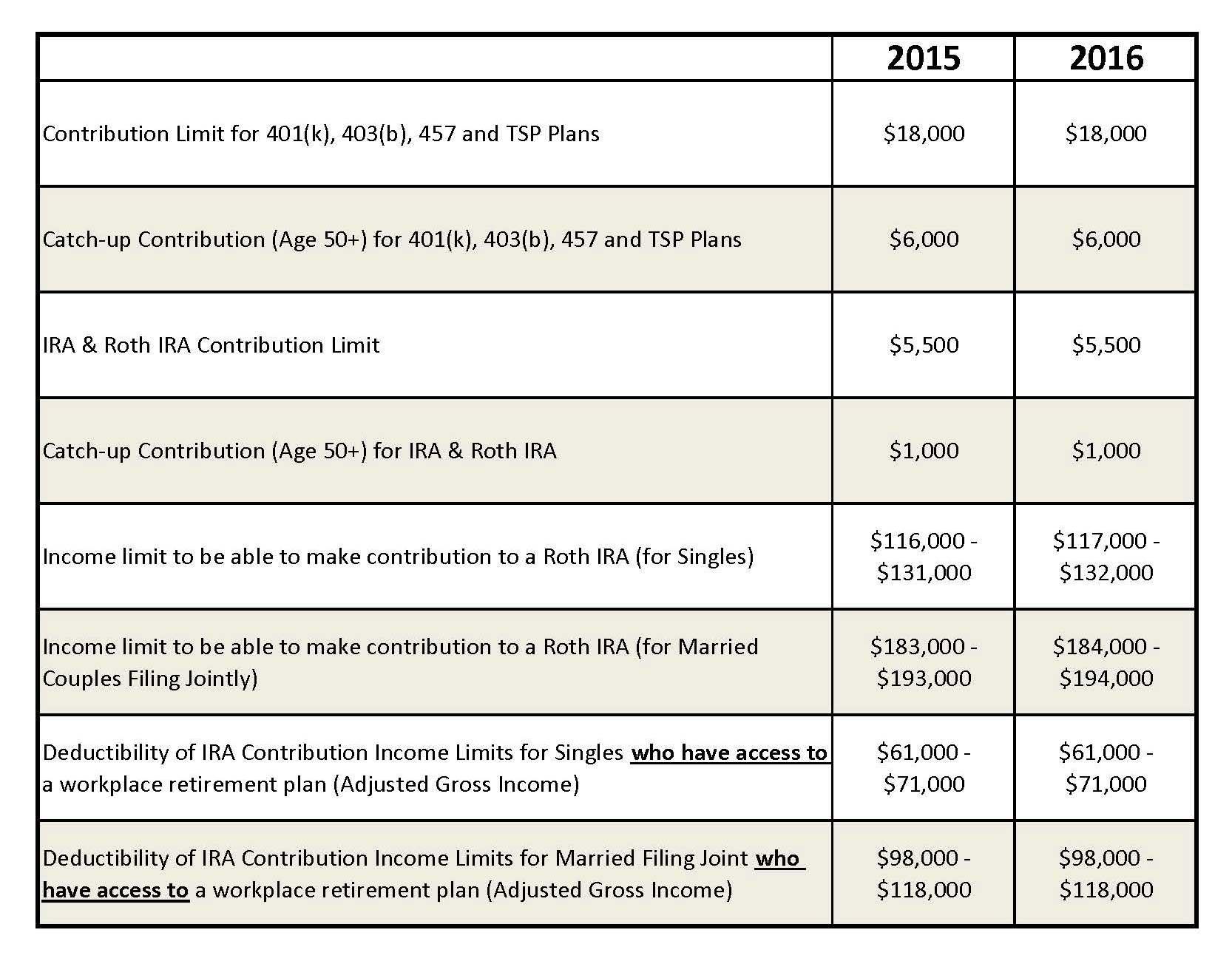 2016 IRS Retirement Plan Contribution Limits